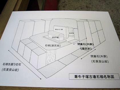 牽牛子塚古墳の石槨名称図