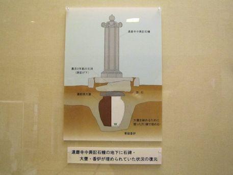 達磨寺中興記石幢地下遺構出土品